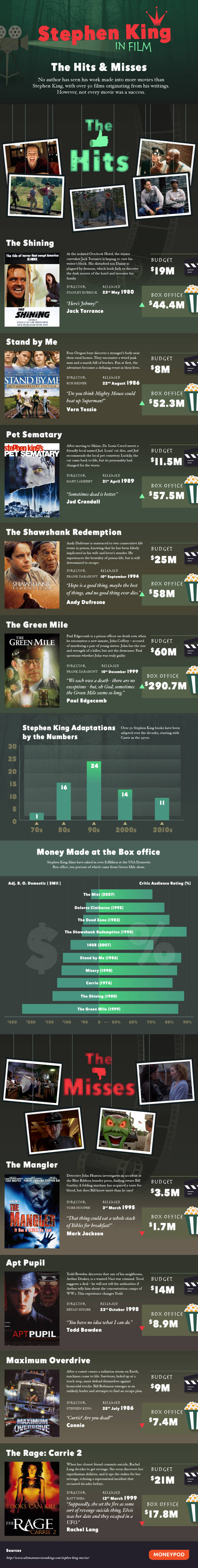 stephen king in film the hits and the misses infographic