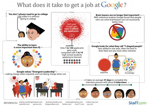 What Does It Take to Get a Job at Google Infographic