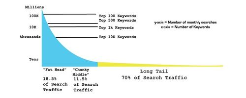long tail keyword traffic